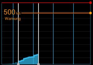 mobiler Internetverbrauch